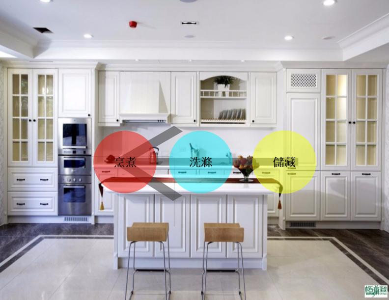 廚房設計要點-工作動線